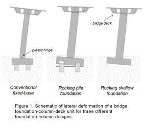 Analytical and Experimental Development of Bridges with Foundations Allowed to Uplift During Earthquakes